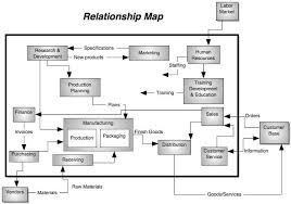 organizations & performance Customer Relationship Mapping organizational relationship map or concept map customer relationship mapping template