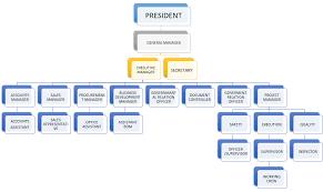 Organization Chart Industrial Machinery Company