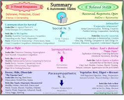 Polyvagal Theory Chart To Mobilise Or To Immobilise With Fear Or Love That Is The