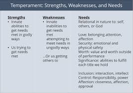 Strengths Weaknesses Temperament Strengths And Weaknesses