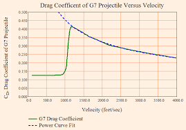 Modeling Drag Projectile Velocity Versus Range Math