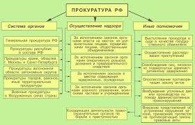 ПРАВОВЕДЕНИЕ Тема  Прокуратура РФ