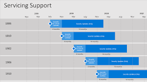 Windows Server Eol Chart Current Branch Versions Configuration Manager Microsoft Docs