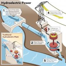 hoover dam power plant diagram the wiring diagram getting off the grid have you considered hydro electric power wiring diagram