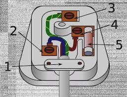 mains plug wiring diagram diy enthusiasts wiring diagrams \u2022 telephone socket wiring diagram uk 25 amazing of socket wiring diagram uk house for beginners diywiki rh wiringdiagramcircuit org caravan mains