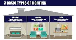 Image Ceiling Lepower The Basic Types Of Lighting Lepower