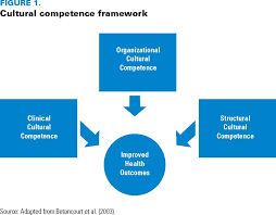 enhancing cultural competence for improved access to quality care  click to enlarge