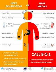 Heat Exhaustion Heat Stroke Chart Heat Exhaustion Heat Stroke Chart Excessive Sweating