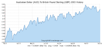 Malaysian Ringgit To Australian Dollar Chart Pound Sterling Charts Currency Exchange Rates