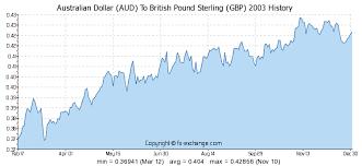 Australian Dollar Exchange Rates History Currency Exchange