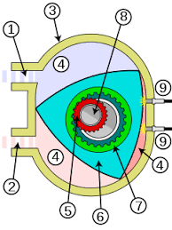wankel engine schematic of the wankel 1 intake 2 exhaust 3 stator housing 4 chambers 5 pinion 6 rotor 7 crown gear 8 eccentric shaft 9 spark plug