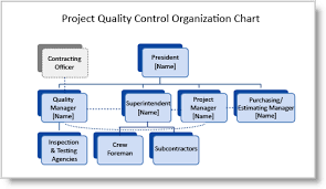 Quality Assurance System Chart Construction Quality Plans Preparing Your Organization Chart