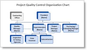 Quality Management Organization Chart Construction Quality Plans Preparing Your Organization Chart