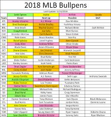 Mlb Closer Chart Fantasy Baseball Week 9 Closer Depth Chart Fulltime Fantasy
