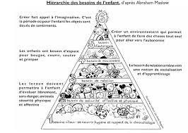 Pyramide des besoins Wikipédia
