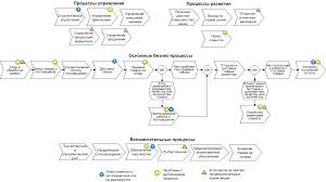 Какие бизнес процессы требуют описания и оптимизации  Карта бизнес процессов представляет собой процессы только верхнего уровня при описании они расписываются более подробно до входящих в них подпроцессов