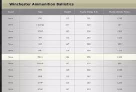 9mm Chart How Is It Possible That Our Military Believes The 9mm Is A
