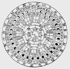 Alchemy Chart Chart Of The Fire Phases