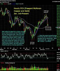 Fcx Stock Quote Custom After Hours Stock Trading Fcx