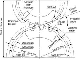 Spur Gear Module Selection Chart Gear Ratio An Overview Sciencedirect Topics