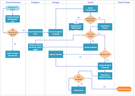 How To Use A Cross Functional Flowcharts Solution Flow