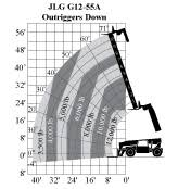 Jlg G12 55a Load Chart Welcome To Arts Rental
