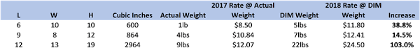 Ups Fedex Dimensional Weight Price Changes