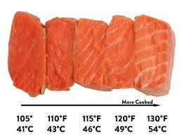 Sous Vide Temperature Chart Sous Vide Salmon Recipe Serious Eats