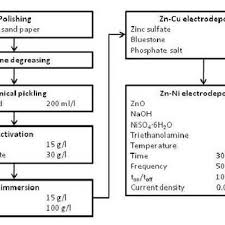 Plating Process Flow Chart Flowchart Of The Zn Ni Electroplating Process On The Az91d