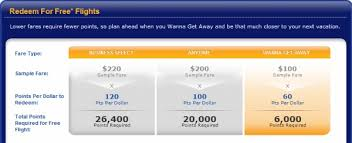 Southwest Rapid Rewards Points Chart Southwest Rapid Rewards Credit Card Review Milepro Com