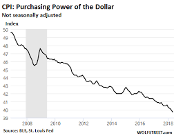 The Dollars Purchasing Power Drops 2 9 In May From Year Ago