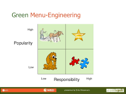 Green Menu Engineering For Meetings And Events