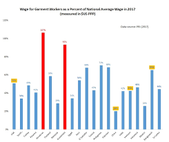 College Radio Charts 2017 Wage Level For Garment Workers In The World Updated In 2017