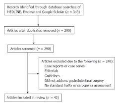 Standards Of Review Chart Role Of Frailty And Sarcopenia In Predicting Outcomes Among