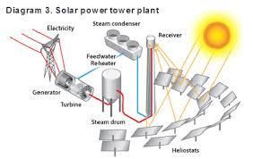 careers in solar power diagram 3 solar power tower plant