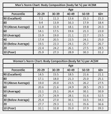 Ideal Fat Percentage Chart 10 What Is A Normal Body Fat Percentage Proposal Sample