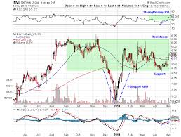 Cu Stock Chart Identiv Inc Whats Next For Inve Stock After Strong Revenue
