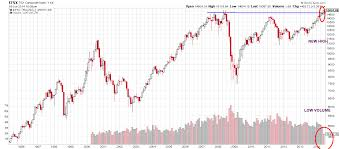 Tsx Chart Tsx 100 Index How To Pronounce Indices