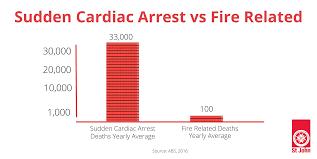 St John Victoria Blog How To Choose A Defibrillator 22
