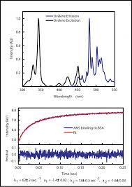 Fluorescence Spectroscopy Biochemistry Shared Instruments