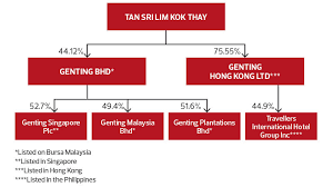 Cover Story Challenges For Genting The Edge Markets