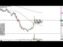 Vvus Stock Chart Vvus Stock Chart Technical Analysis For 10 05 15