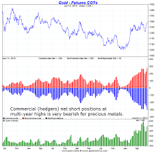 Will Golds Bullish Price Chart Outperform Golds 5 Bearish