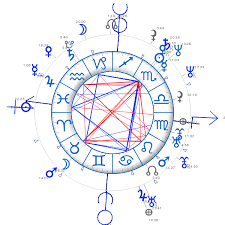 Free Synastry Chart With Houses Synastry Chart Comparison Astroquick Fr Astrology Reports