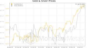 Silverseek Com Qoutes Charts Silverseek Com Qoutes Charts Rising Interest And Prices Silverseek Com