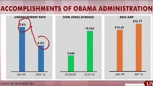 Obama Successes Chart Rattners Charts Obama Wh Accomplishments