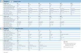 Medical Gas Cylinder Data Chart Boc Living Healthcare