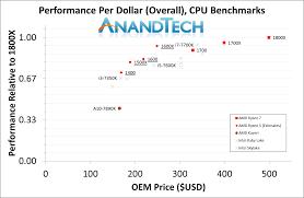 Cpu Cost Performance Chart Best Cpus Q1 2017