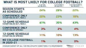 November 1890 was an active time in the sport. 99 Percent Of Fbs Ads Believe We Ll Have College Football This Season Stadium