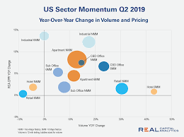 Chart Us Sector Momentum At Midyear 2019 Real Capital